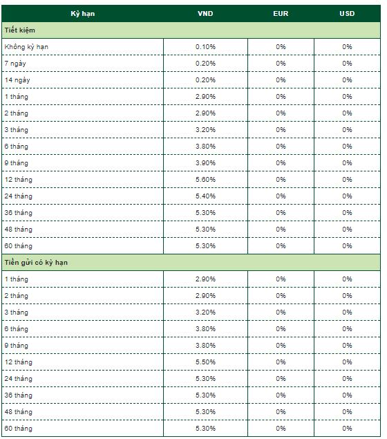 Cập nhật lãi suất ngân hàng Vietcombank mới nhất năm 2021