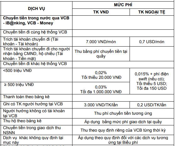 phi-chuyen-tien-vietcombank