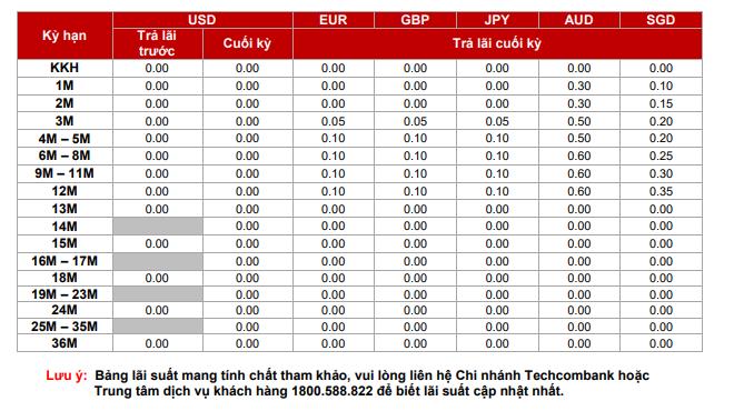 lai-suat-gui-tiet-kiem-techcombank-1